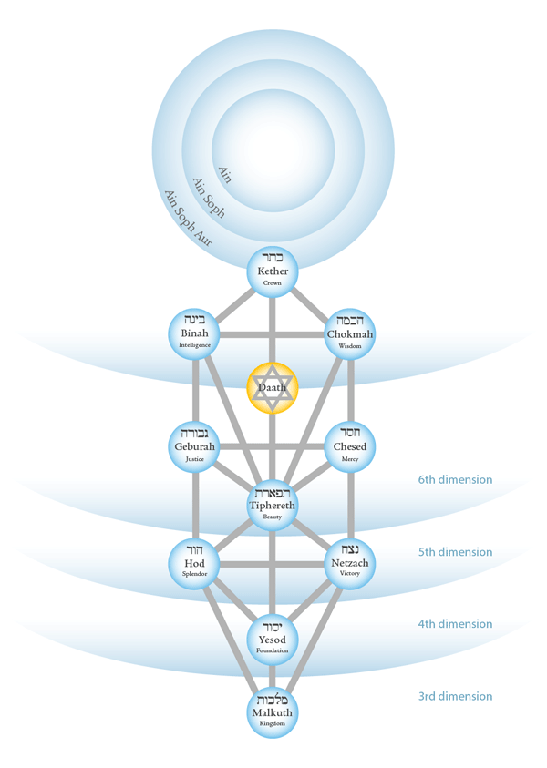 Kabbalah: The Fruits of the Tree of Life | Gnostic Muse |Gnostic Kabbalah